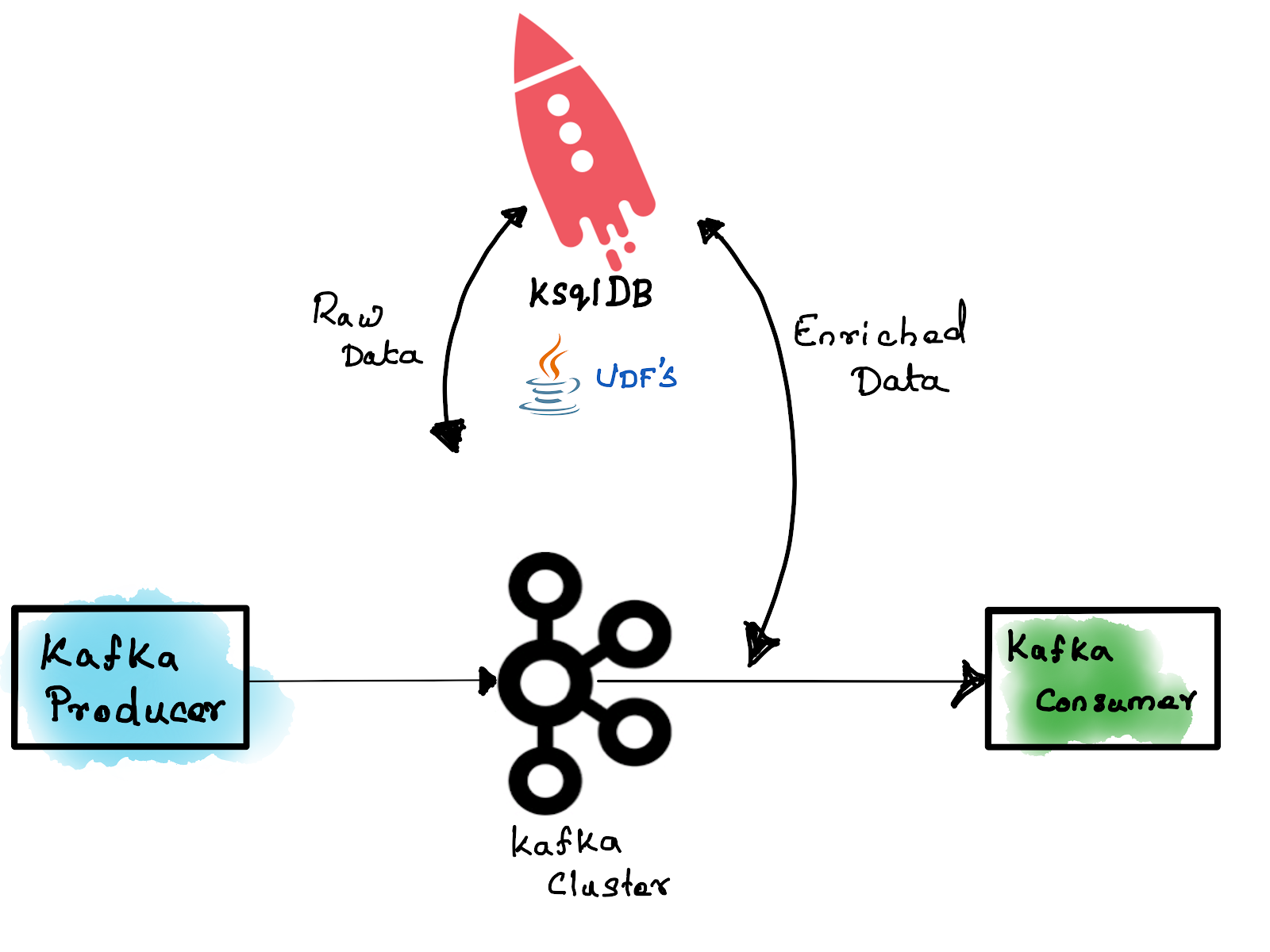 How to create and validate ksqlDB UDFs